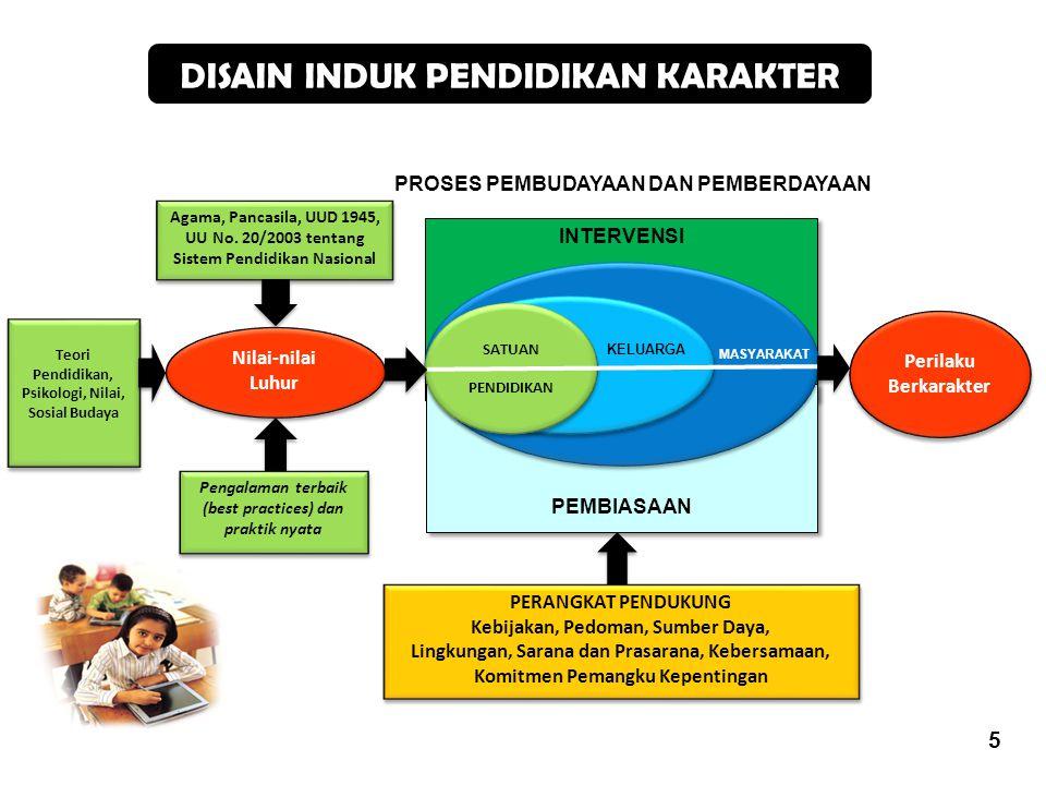 5 INTERVENSI PEMBIASAAN Perilaku Berkarakter MASYARAKAT PROSES PEMBUDAYAAN DAN PEMBERDAYAAN Agama, Pancasila, UUD 1945, UU No. 20/2003 tentang Sistem