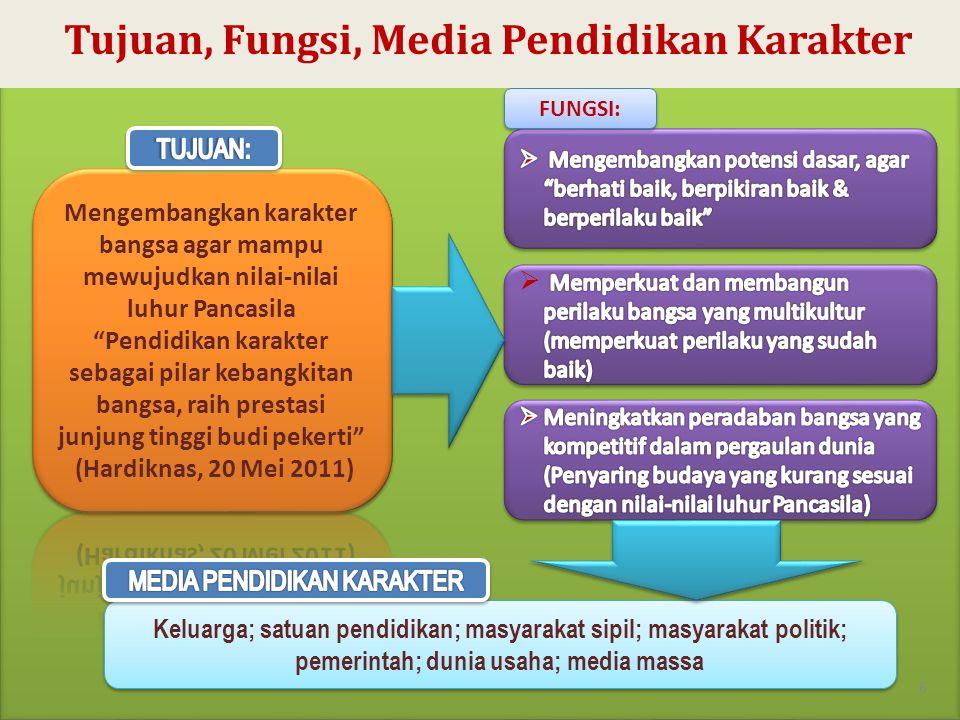 6 FUNGSI: Keluarga; satuan pendidikan; masyarakat sipil; masyarakat politik; pemerintah; dunia usaha; media massa Tujuan, Fungsi, Media Pendidikan Kar
