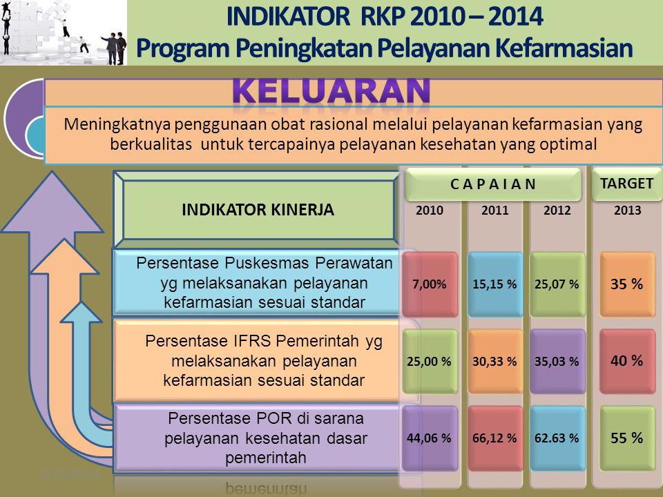 INDIKATOR RKP 2010 – 2014 Program Peningkatan Pelayanan Kefarmasian 9/15/201413 Persentase IFRS Pemerintah yg melaksanakan pelayanan kefarmasian sesua