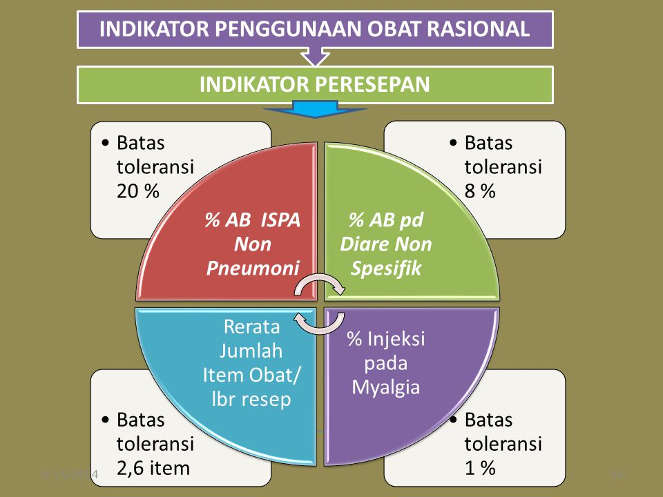 Batas toleransi 1 % Batas toleransi 2,6 item Batas toleransi 8 % Batas toleransi 20 % % AB ISPA Non Pneumoni % AB pd Diare Non Spesifik % Injeksi pada