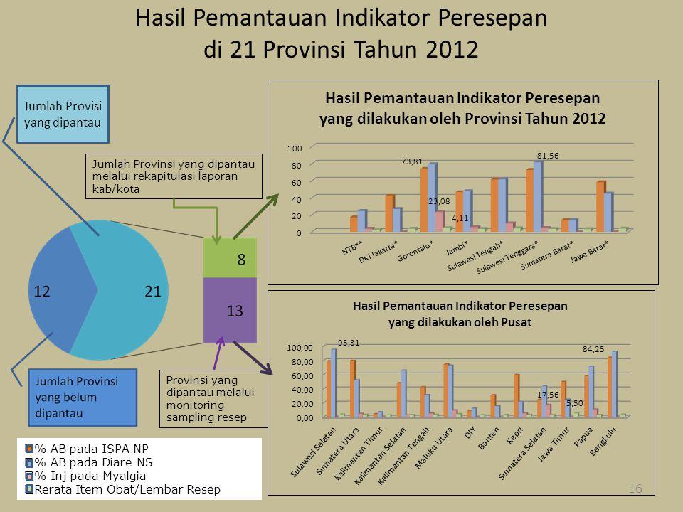 Hasil Pemantauan Indikator Peresepan di 21 Provinsi Tahun 2012 9/15/201416 Jumlah Provisi yang dipantau Jumlah Provinsi yang dipantau melalui rekapitu