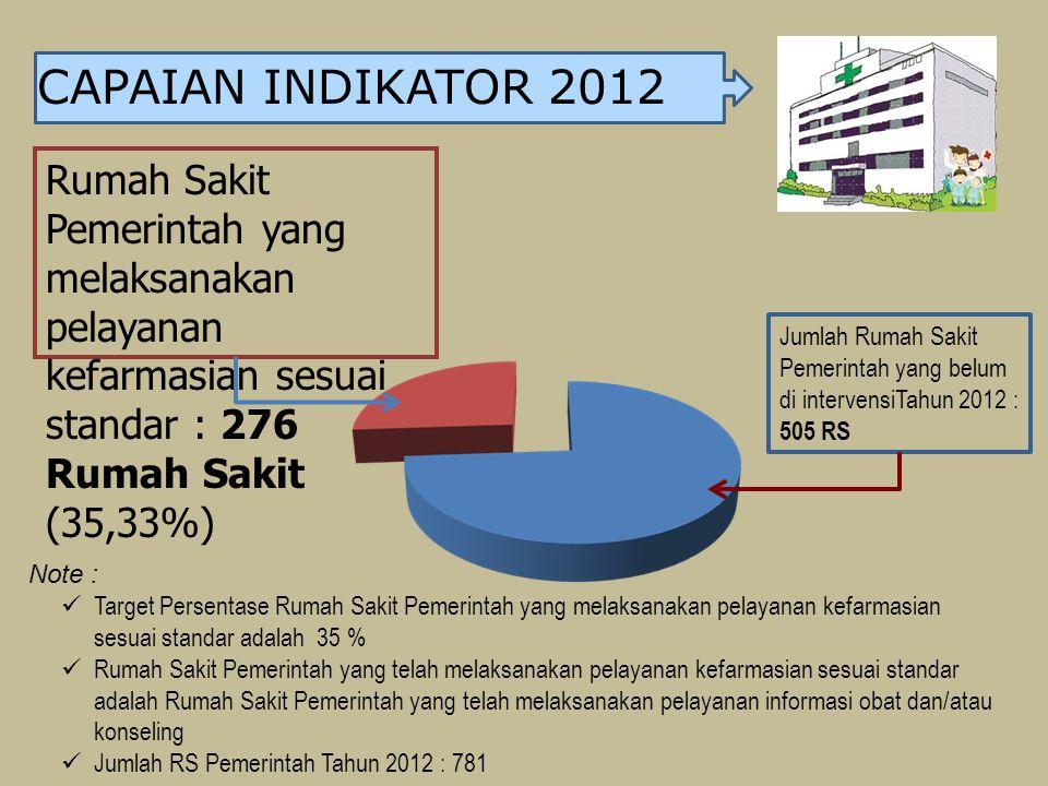 CAPAIAN INDIKATOR 2012 Rumah Sakit Pemerintah yang melaksanakan pelayanan kefarmasian sesuai standar : 276 Rumah Sakit (35,33%) Note : Target Persenta