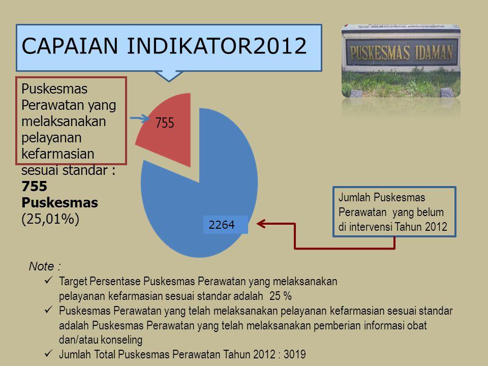 CAPAIAN INDIKATOR2012 Note : Target Persentase Puskesmas Perawatan yang melaksanakan pelayanan kefarmasian sesuai standar adalah 25 % Puskesmas Perawa