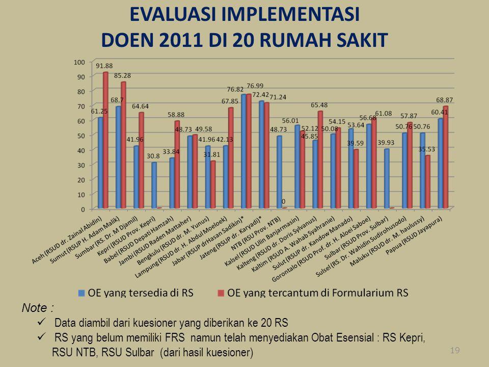 EVALUASI IMPLEMENTASI DOEN 2011 DI 20 RUMAH SAKIT 9/15/201419 Note : Data diambil dari kuesioner yang diberikan ke 20 RS RS yang belum memiliki FRS na