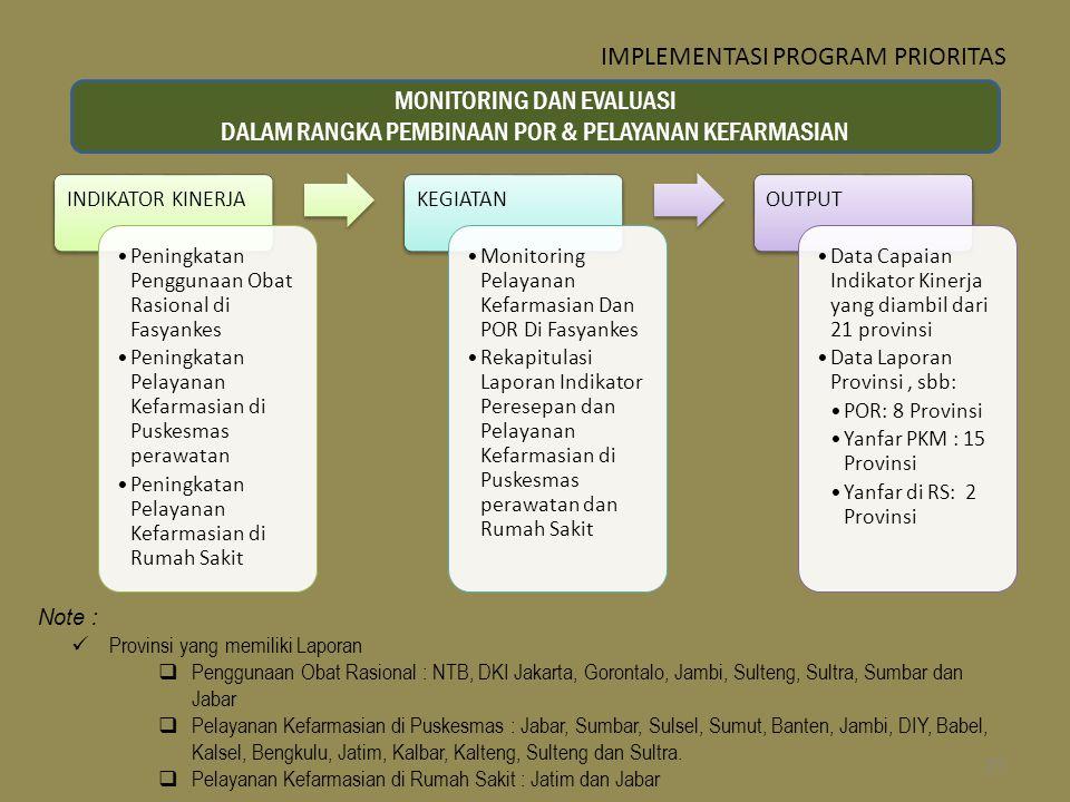 Note : Provinsi yang memiliki Laporan  Penggunaan Obat Rasional : NTB, DKI Jakarta, Gorontalo, Jambi, Sulteng, Sultra, Sumbar dan Jabar  Pelayanan K