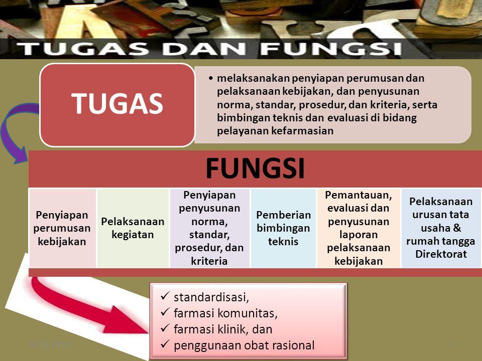 FUNGSI Penyiapan perumusan kebijakan Pelaksanaan kegiatan Penyiapan penyusunan norma, standar, prosedur, dan kriteria Pemberian bimbingan teknis Peman