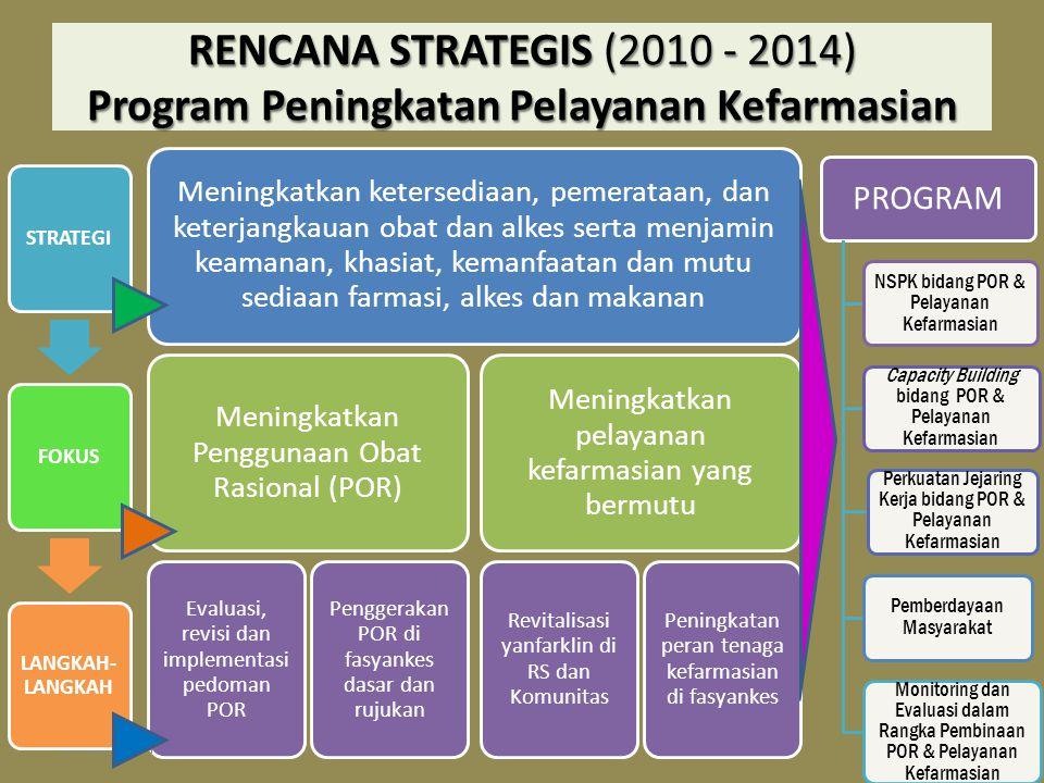 RENCANA STRATEGIS (2010 - 2014) Program Peningkatan Pelayanan Kefarmasian Meningkatkan ketersediaan, pemerataan, dan keterjangkauan obat dan alkes ser