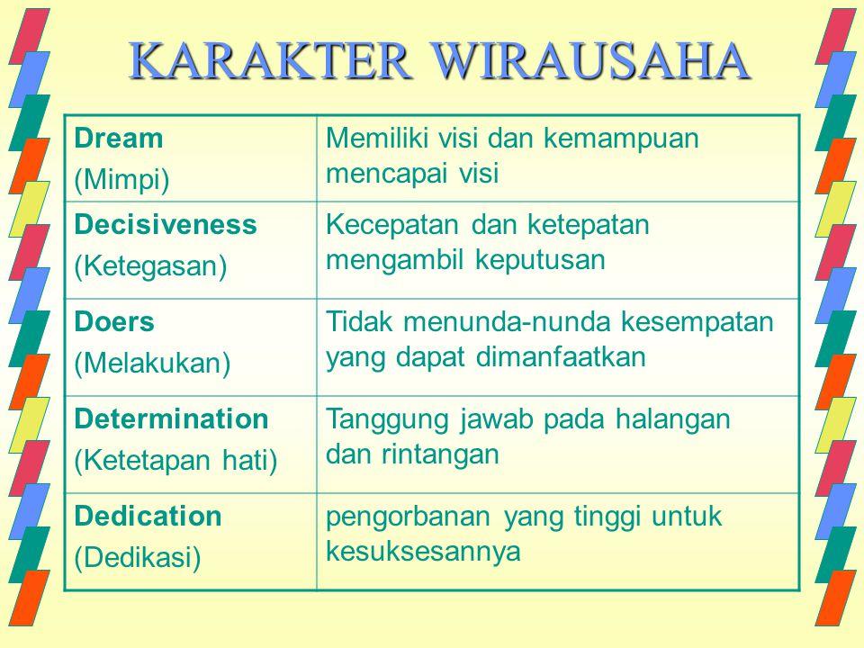KARAKTER WIRAUSAHA Dream (Mimpi) Memiliki visi dan kemampuan mencapai visi Decisiveness (Ketegasan) Kecepatan dan ketepatan mengambil keputusan Doers