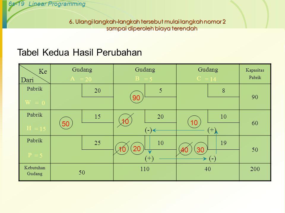 6s-19Linear Programming 6. Ulangi langkah-langkah tersebut mulai langkah nomor 2 sampai diperoleh biaya terendah Tabel Kedua Hasil Perubahan Gudang A