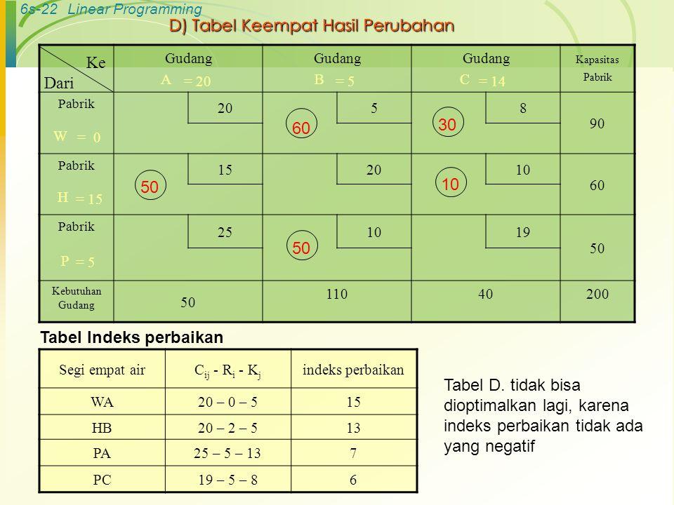 6s-22Linear Programming D) Tabel Keempat Hasil Perubahan Gudang A Gudang B Gudang C Kapasitas Pabrik Pabrik 20 58 90 W Pabrik 152010 60 H Pabrik 25101