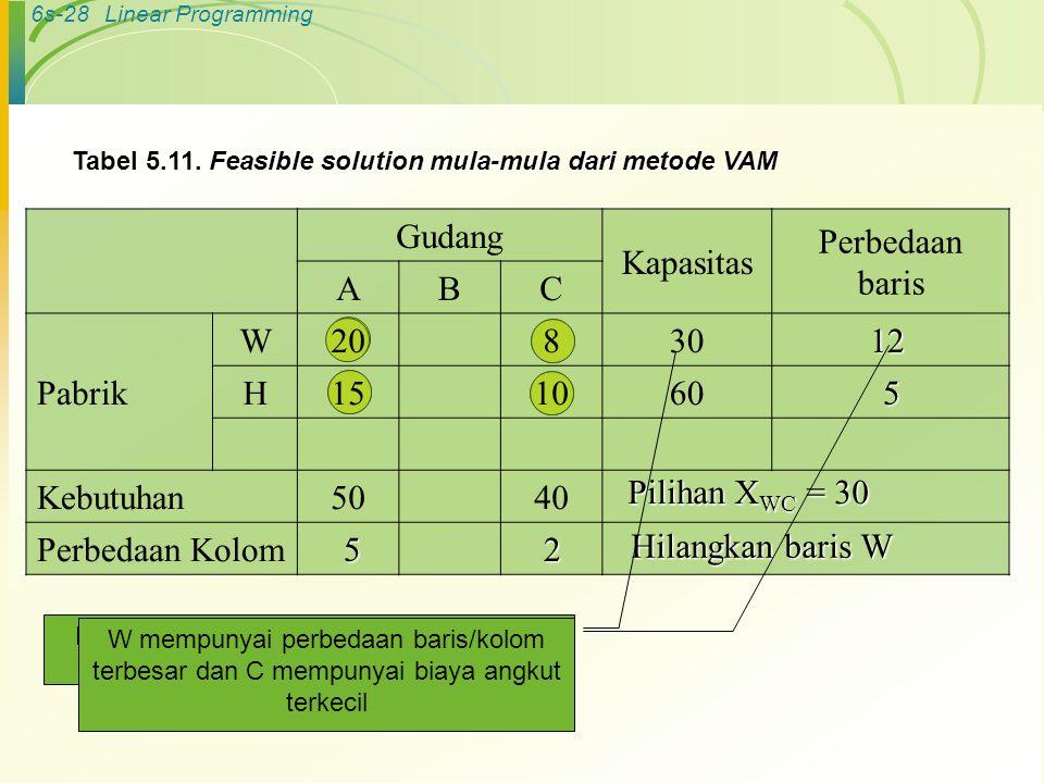 6s-28Linear Programming Gudang Kapasitas Perbedaan baris ABC Pabrik W20830 H151060 Kebutuhan5040 Perbedaan Kolom Tabel 5.11. Feasible solution mula-mu