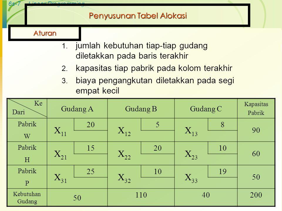 6s-18Linear Programming A) Tabel Pertama Hasil Perubahan Gudang A Gudang B Gudang C Kapasitas Pabrik Pabrik 20 58 90 W Pabrik 152010 60 H Pabrik 251019 50 P Kebutuhan Gudang 50 11040200 Ke Dari 90 50 10 40 = 0 = 15 = 5 = 20= 5= 14 Biaya transportasi = 90(5) + 50(15) + 10(20) + 10(10) + 40(19) = 2260