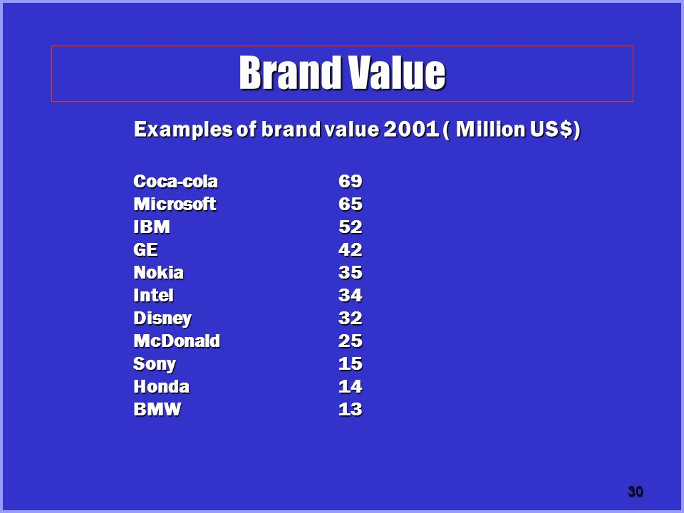 30 Brand Value Examples of brand value 2001 ( Million US$) Coca-cola 69 Microsoft65 IBM52 GE42 Nokia35 Intel34 Disney32 McDonald25 Sony15 Honda14 BMW1