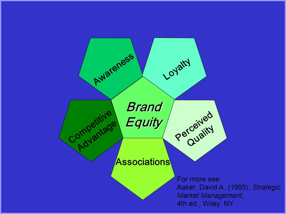 BrandEquity Awareness Competitive Advantage Associations Perceived Quality Loyalty For more see: Aaker, David A. (1995), Strategic Market Management,