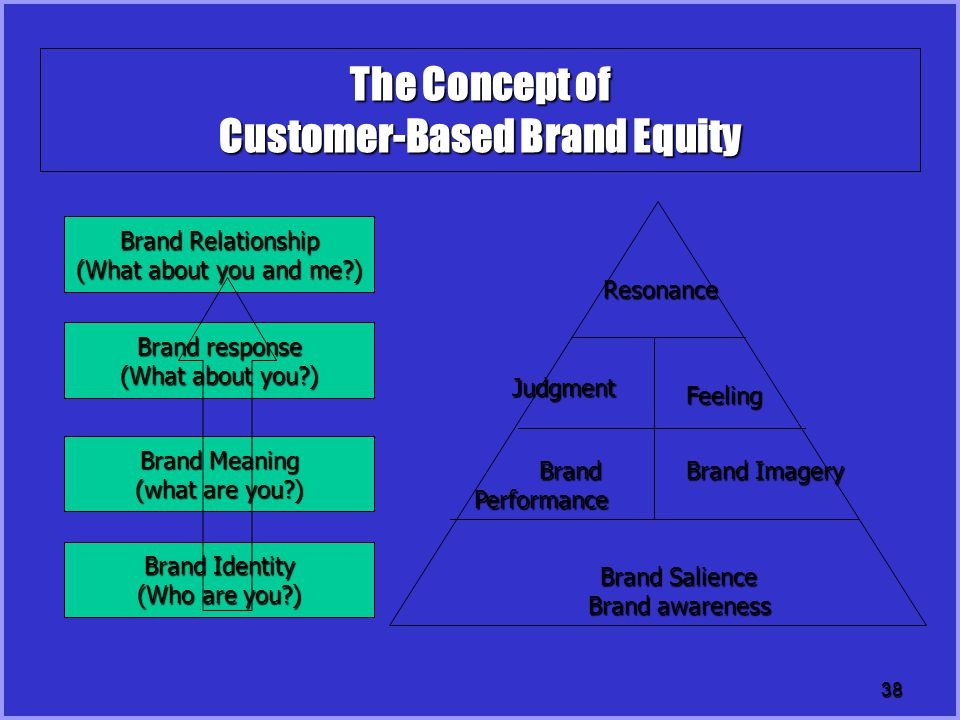 38 The Concept of Customer-Based Brand Equity Brand Salience Brand awareness Feeling Judgment Brand Imagery BrandPerformance Resonance Brand Relationship (What about you and me?) Brand response (What about you?) Brand Meaning (what are you?) Brand Identity (Who are you?)