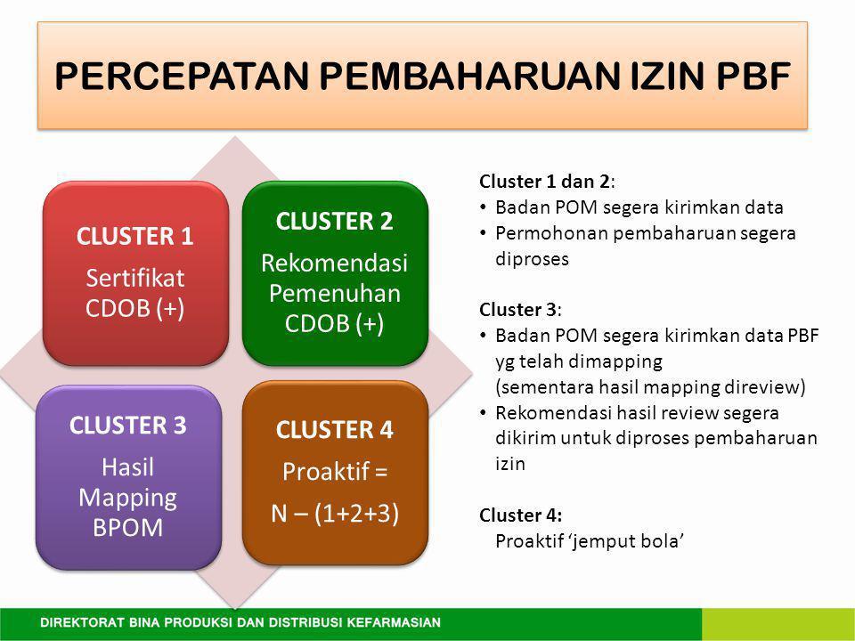 PERCEPATAN PEMBAHARUAN IZIN PBF CLUSTER 1 Sertifikat CDOB (+) CLUSTER 2 Rekomendasi Pemenuhan CDOB (+) CLUSTER 3 Hasil Mapping BPOM CLUSTER 4 Proaktif = N – (1+2+3) Cluster 1 dan 2: Badan POM segera kirimkan data Permohonan pembaharuan segera diproses Cluster 3: Badan POM segera kirimkan data PBF yg telah dimapping (sementara hasil mapping direview) Rekomendasi hasil review segera dikirim untuk diproses pembaharuan izin Cluster 4: Proaktif 'jemput bola'