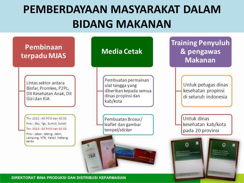 PEMBERDAYAAN MASYARAKAT DALAM BIDANG MAKANAN Pembinaan terpadu MJAS Lintas sektor antara Binfar, Promkes, P2PL, Dit Kesehatan Anak, Dit Gizi dan KIA Thn 2012 : 40 PKM dan 40 SD Prov : Sby, Ygy, Sumut, Sulsel Thn 2013 : 50 PKM dan 50 SD Prov : Jabar, Jateng, Jatim, Lampung, NTB, Kalsel, Kalteng, Jambi Media Cetak Pembuatan permainan ulat tangga yang diberikan kepada semua dinas propinsi dan kab/kota Pembuatan Brosur/ leaflet dan gambar tempel/sticker Training Penyuluh & pengawas Makanan Untuk petugas dinas kesehatan propinsi di seluruh indonesia Untuk dinas kesehatan kab/kota pada 20 provinsi