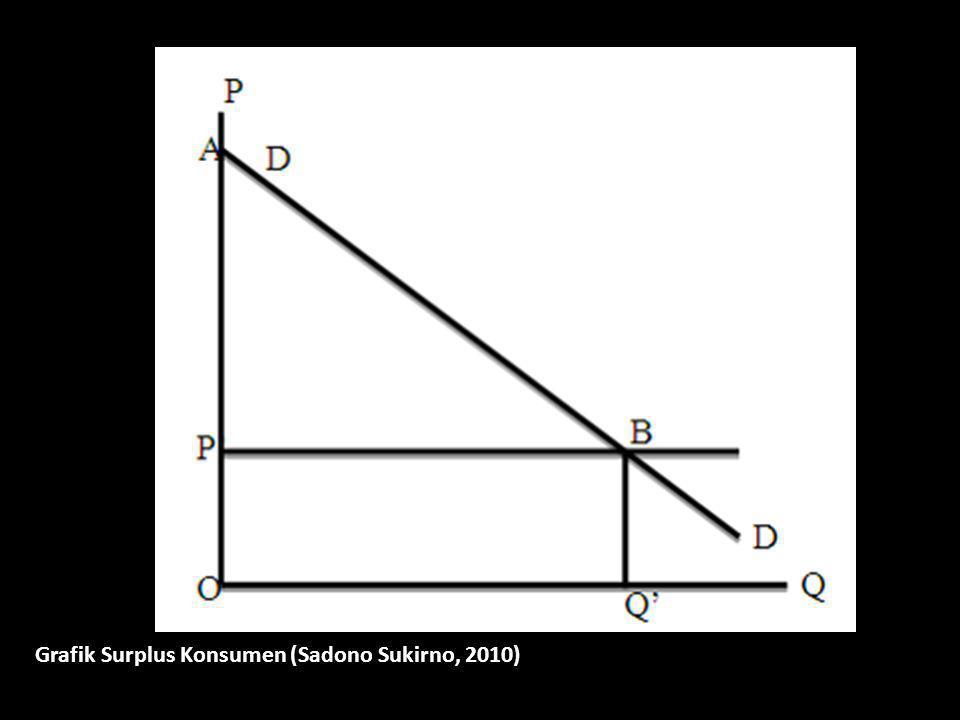 Grafik Surplus Konsumen (Sadono Sukirno, 2010)