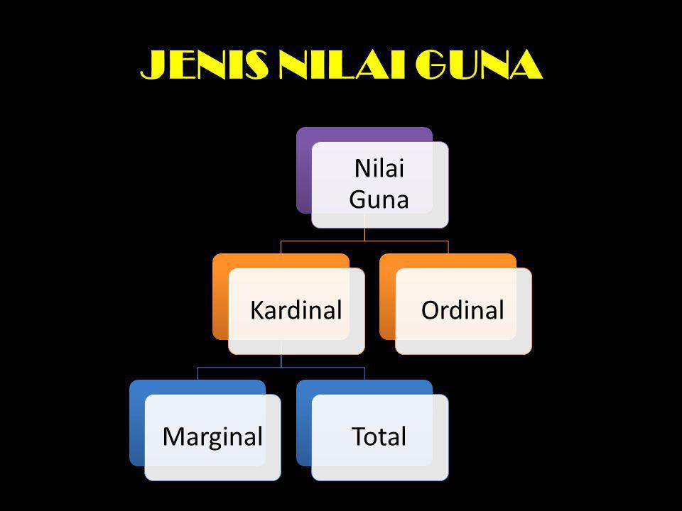 JENIS NILAI GUNA Nilai Guna KardinalMarginalTotalOrdinal
