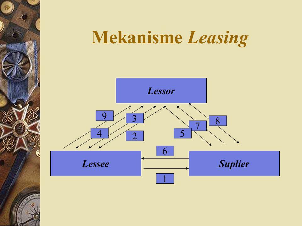 TEKNIK PEMBIAYAAN LEASING Finance Lease : Kegiatan sewa guna usaha, dimana lessee pada akhir masa kontrak mempunyai hak opsi untuk membeli obyek sewa guna usaha berdasarkan nilai sisa yang disepakati.