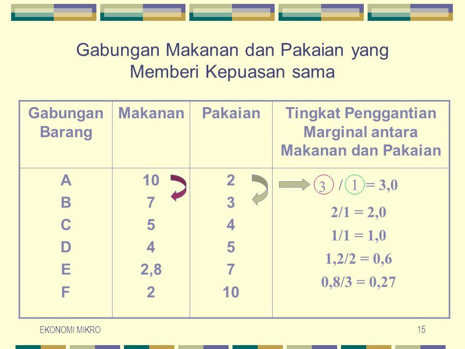 EKONOMI MIKRO15 Gabungan Makanan dan Pakaian yang Memberi Kepuasan sama Gabungan Barang MakananPakaianTingkat Penggantian Marginal antara Makanan dan Pakaian ABCDEFABCDEF 10 7 5 4 2,8 2 3 4 5 7 10 / = 3,0 2/1 = 2,0 1/1 = 1,0 1,2/2 = 0,6 0,8/3 = 0,27 3 1