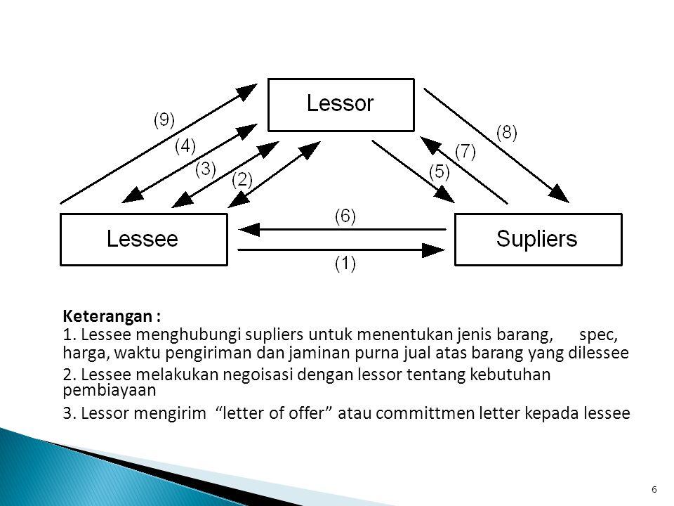6 Keterangan : 1. Lessee menghubungi supliers untuk menentukan jenis barang, spec, harga, waktu pengiriman dan jaminan purna jual atas barang yang dil