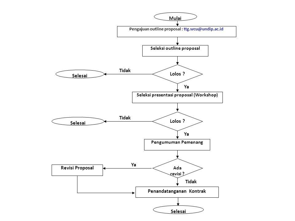 Mulai Pengajuan outline proposal : ttg.wcu@undip.ac.id Seleksi outline proposal Lolos .