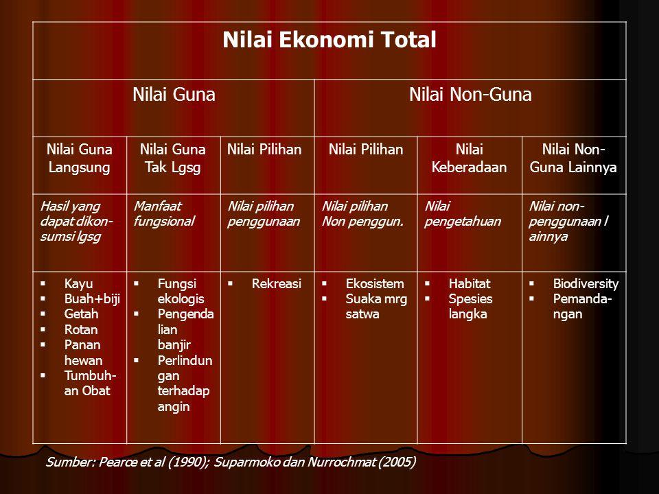 Nilai Ekonomi Total Nilai GunaNilai Non-Guna Nilai Guna Langsung Nilai Guna Tak Lgsg Nilai Pilihan Nilai Keberadaan Nilai Non- Guna Lainnya Hasil yang