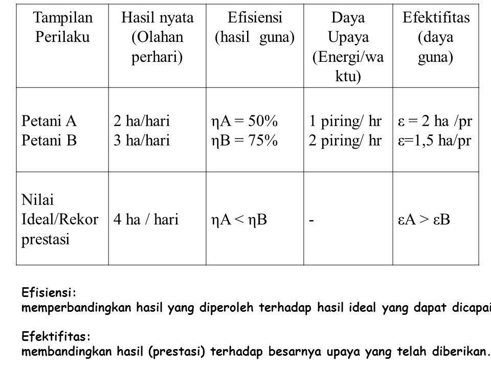Tampilan Perilaku Hasil nyata (Olahan perhari) Efisiensi (hasil guna) Daya Upaya (Energi/wa ktu) Efektifitas (daya guna) Petani A Petani B 2 ha/hari 3 ha/hari ηA = 50% ηB = 75% 1 piring/ hr 2 piring/ hr ε = 2 ha /pr ε=1,5 ha/pr Nilai Ideal/Rekor prestasi 4 ha / hariηA < ηB-εA > εB Efisiensi: memperbandingkan hasil yang diperoleh terhadap hasil ideal yang dapat dicapai Efektifitas: membandingkan hasil (prestasi) terhadap besarnya upaya yang telah diberikan.