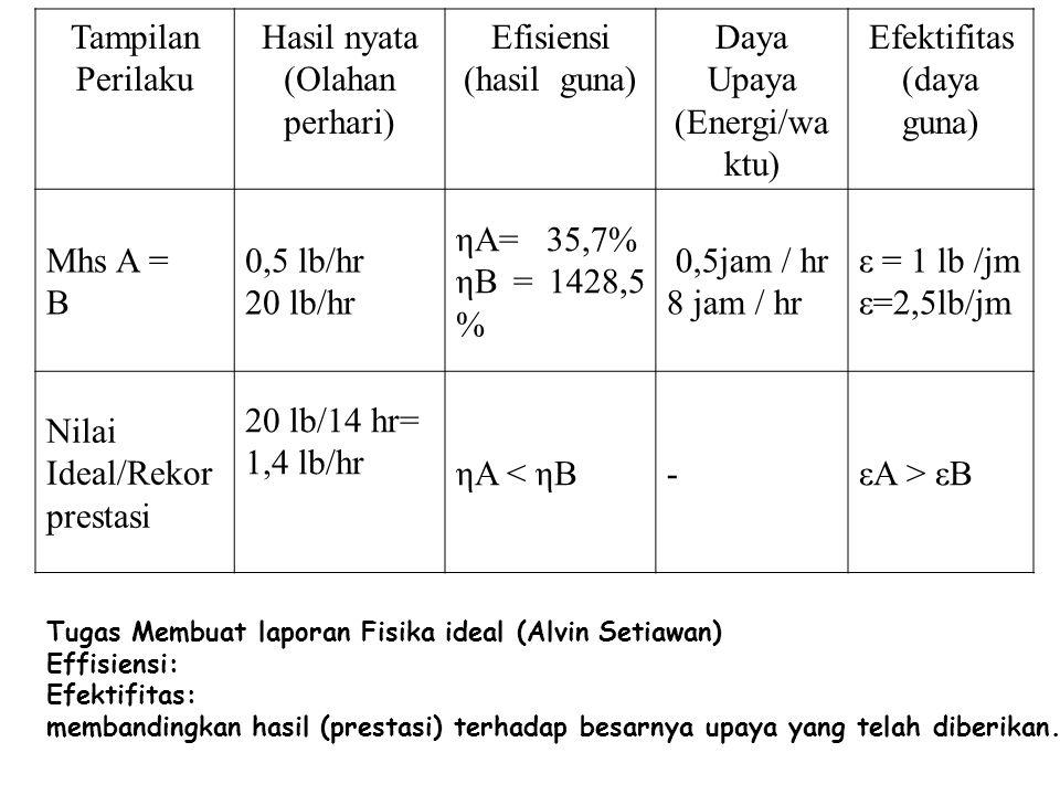 Tampilan Perilaku Hasil nyata (Olahan perhari) Efisiensi (hasil guna) Daya Upaya (Energi/wa ktu) Efektifitas (daya guna) Mhs A = B 0,5 lb/hr 20 lb/hr ηA= 35,7% ηB = 1428,5 % 0,5jam / hr 8 jam / hr ε = 1 lb /jm ε=2,5lb/jm Nilai Ideal/Rekor prestasi 20 lb/14 hr= 1,4 lb/hr ηA < ηB-εA > εB Tugas Membuat laporan Fisika ideal (Alvin Setiawan) Effisiensi: Efektifitas: membandingkan hasil (prestasi) terhadap besarnya upaya yang telah diberikan.
