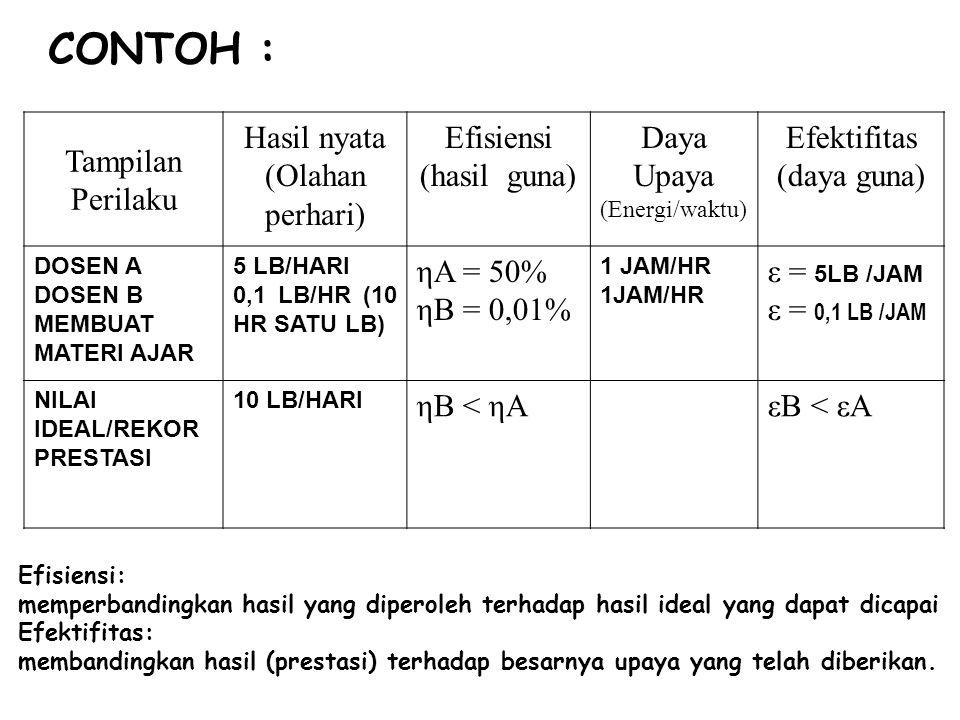 Tampilan Perilaku Hasil nyata (Olahan perhari) Efisiensi (hasil guna) Daya Upaya (Energi/waktu) Efektifitas (daya guna) DOSEN A DOSEN B MEMBUAT MATERI AJAR 5 LB/HARI 0,1 LB/HR (10 HR SATU LB) ηA = 50% ηB = 0,01% 1 JAM/HR ε = 5LB /JAM ε = 0,1 LB /JAM NILAI IDEAL/REKOR PRESTASI 10 LB/HARI ηB < ηAεB < εA CONTOH : Efisiensi: memperbandingkan hasil yang diperoleh terhadap hasil ideal yang dapat dicapai Efektifitas: membandingkan hasil (prestasi) terhadap besarnya upaya yang telah diberikan.