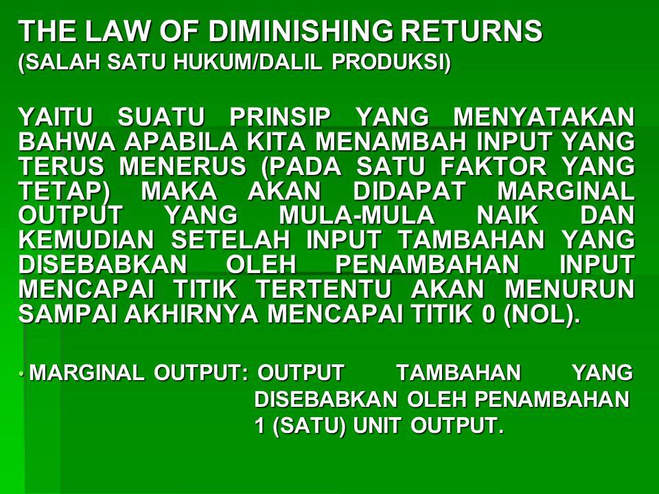 THE LAW OF DIMINISHING RETURNS (SALAH SATU HUKUM/DALIL PRODUKSI) YAITU SUATU PRINSIP YANG MENYATAKAN BAHWA APABILA KITA MENAMBAH INPUT YANG TERUS MENE