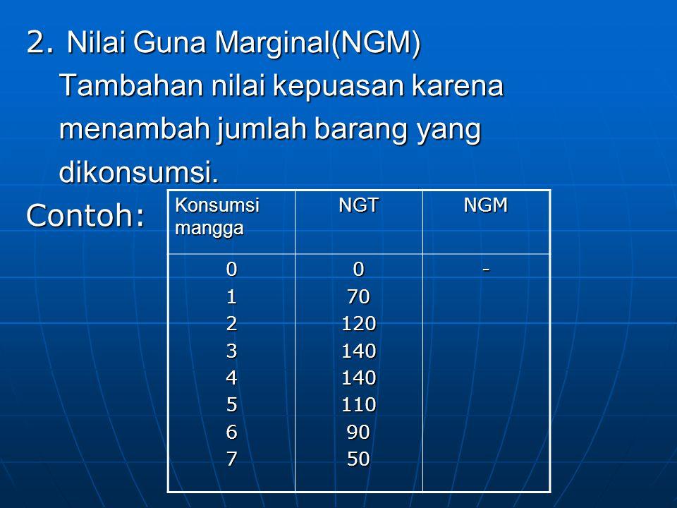 2. Nilai Guna Marginal(NGM) Tambahan nilai kepuasan karena menambah jumlah barang yang dikonsumsi. Contoh: Konsumsi mangga NGTNGM 01234567070120140140