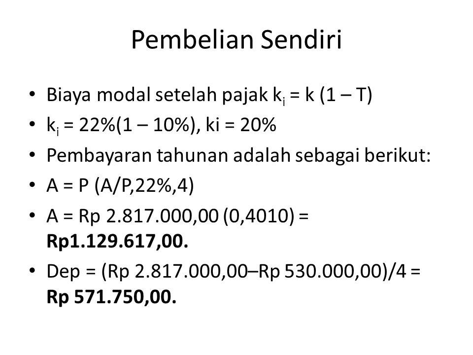 Pembelian Sendiri Biaya modal setelah pajak k i = k (1 – T) k i = 22%(1 – 10%), ki = 20% Pembayaran tahunan adalah sebagai berikut: A = P (A/P,22%,4) A = Rp 2.817.000,00 (0,4010) = Rp1.129.617,00.