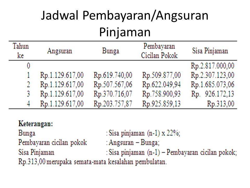 Jadwal Pembayaran/Angsuran Pinjaman