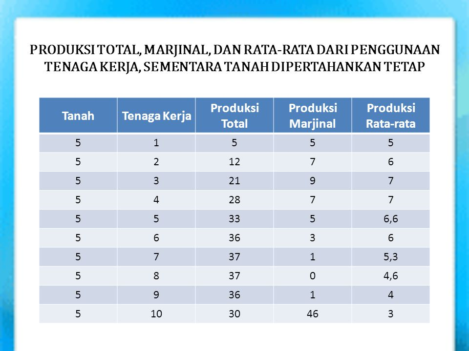 PRODUKSI TOTAL, MARJINAL, DAN RATA-RATA DARI PENGGUNAAN TENAGA KERJA, SEMENTARA TANAH DIPERTAHANKAN TETAP TanahTenaga Kerja Produksi Total Produksi Ma