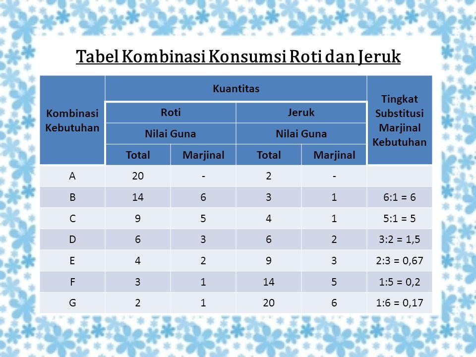 Tabel Kombinasi Konsumsi Roti dan Jeruk Kombinasi Kebutuhan Kuantitas Tingkat Substitusi Marjinal Kebutuhan RotiJeruk Nilai Guna TotalMarjinalTotalMar