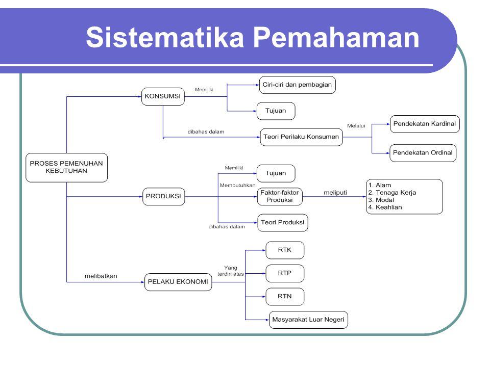 Sistematika Pemahaman