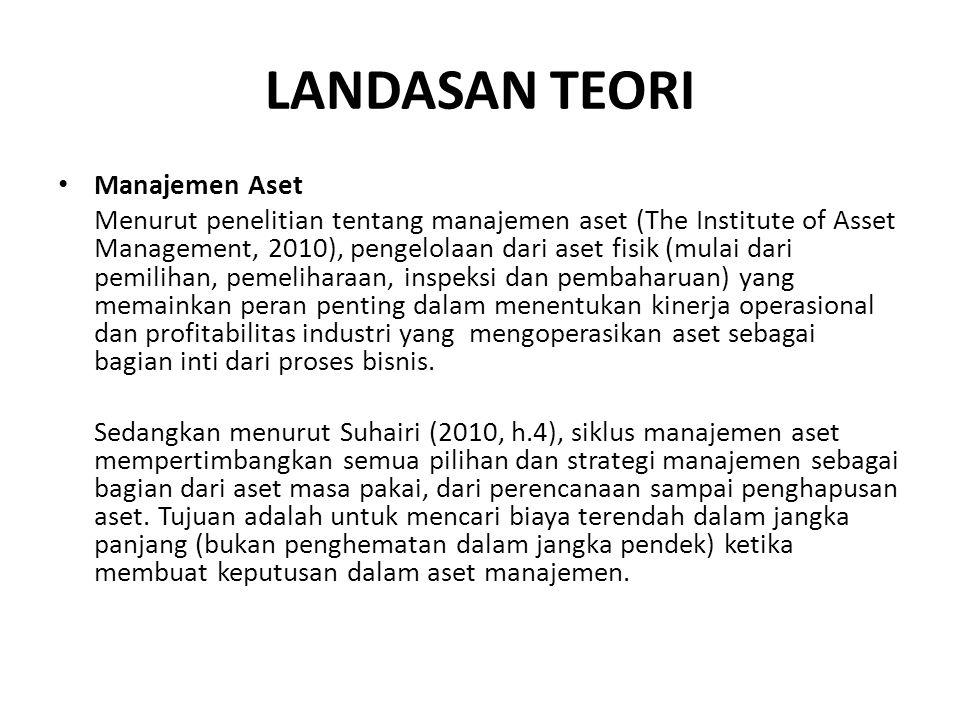 LANDASAN TEORI Manajemen Aset Menurut penelitian tentang manajemen aset (The Institute of Asset Management, 2010), pengelolaan dari aset fisik (mulai