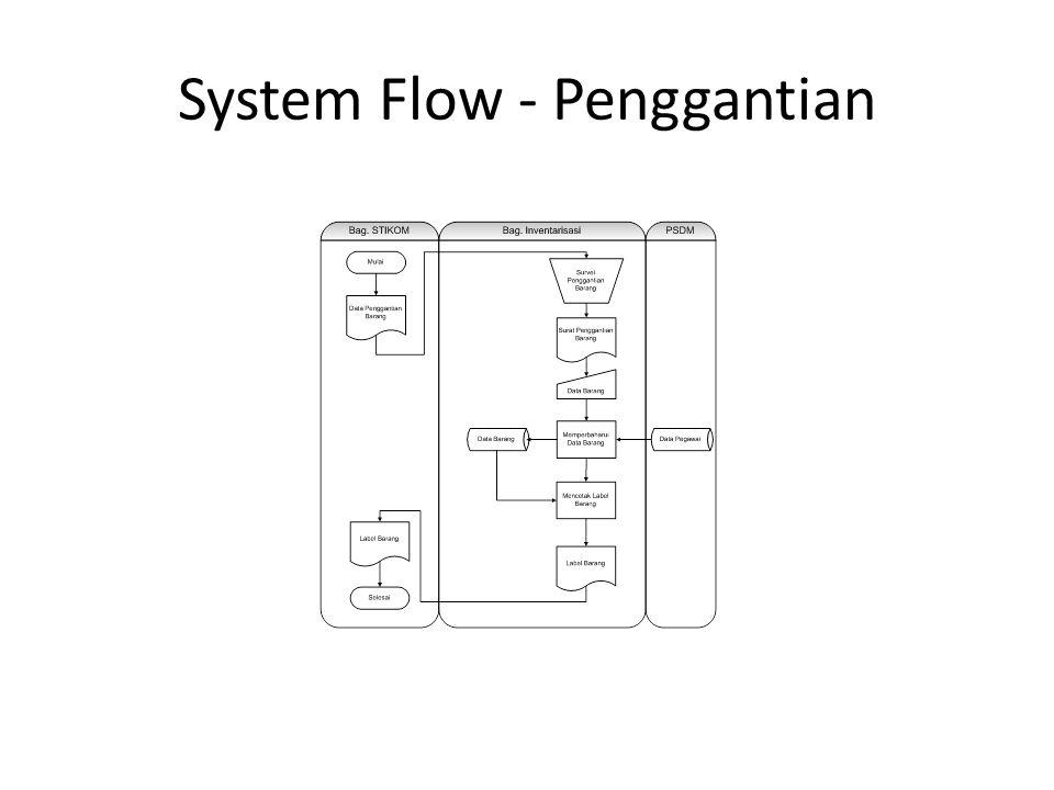 System Flow - Penggantian