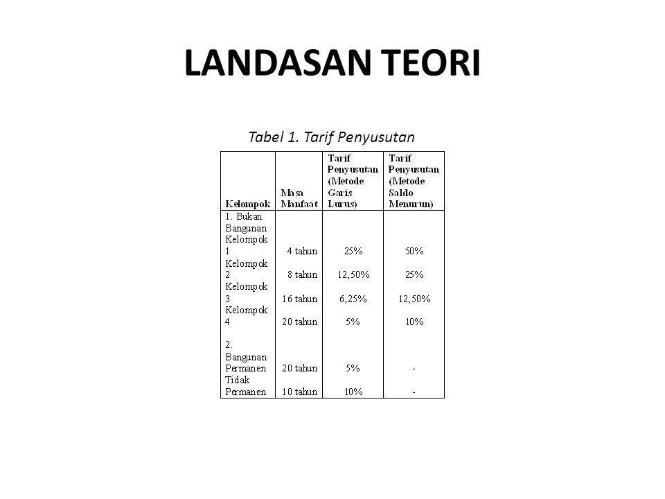 LANDASAN TEORI Penyusutan Soemarso (1992, h.28) mengungkapkan, semua jenis aktiva tetap kecuali tanah, akan makin berkurang kemampuannya untuk memberikan jasa bersamaan dengan berlalunya waktu.