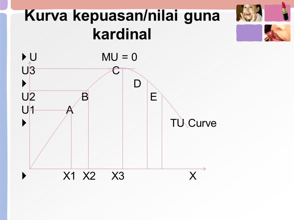 Kurva kepuasan/nilai guna kardinal  U MU = 0 U3 C  D U2 B E U1 A  TU Curve  X1 X2 X3 X