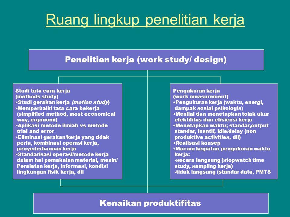 Ir. Risma A. Simanjuntak, MT Ruang lingkup penelitian kerja Penelitian kerja (work study/ design) Studi tata cara kerja (methods study) Studi gerakan