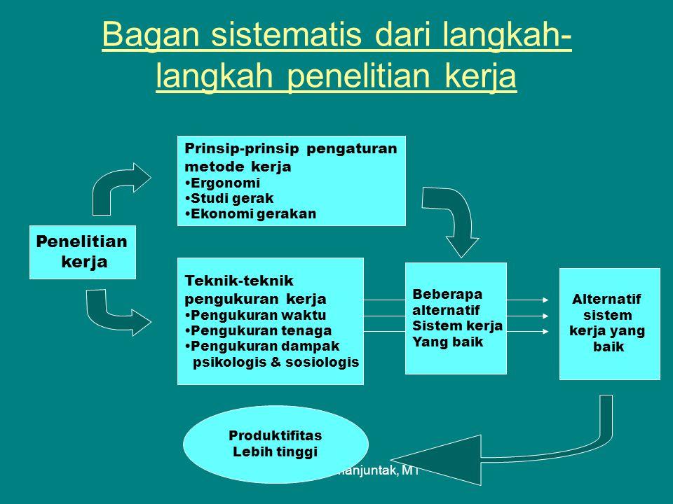Ir. Risma A. Simanjuntak, MT Bagan sistematis dari langkah- langkah penelitian kerja Penelitian kerja Prinsip-prinsip pengaturan metode kerja Ergonomi