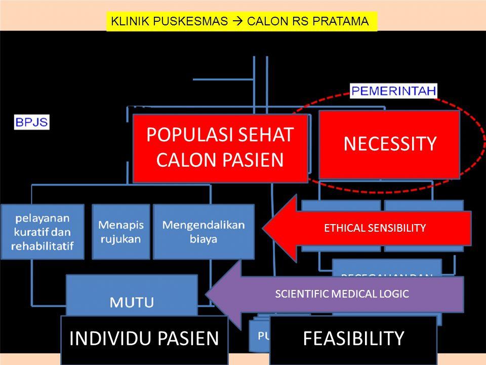 KLINIK PUSKESMAS  CALON RS PRATAMA POPULASI SEHAT CALON PASIEN NECESSITY ETHICAL SENSIBILITY SCIENTIFIC MEDICAL LOGIC INDIVIDU PASIENFEASIBILITY