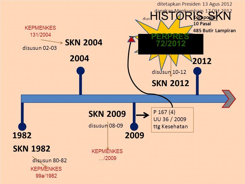 ditetapkan Presiden 13 Agus 2012 diun HISTORIS SKN KEPMENKES 131/2004 dangkan Menkumham 17 Okt 2012 Komposisi: 10 Pasal 485 Butir Lampiran SKN 2004 di