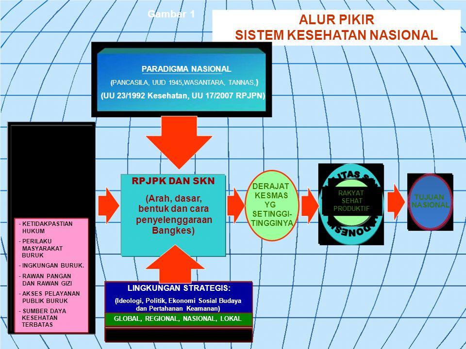 Gambar 1 ALUR PIKIR SISTEM KESEHATAN NASIONAL PARADIGMA NASIONAL ( PANCASILA, UUD 1945, WASANTARA, TANNAS, ) (UU 23/1992 Kesehatan, UU 17/2007 RPJPN) - KETIDAKPASTIAN HUKUM - PERILAKU MASYARAKAT BURUK - INGKUNGAN BURUK.
