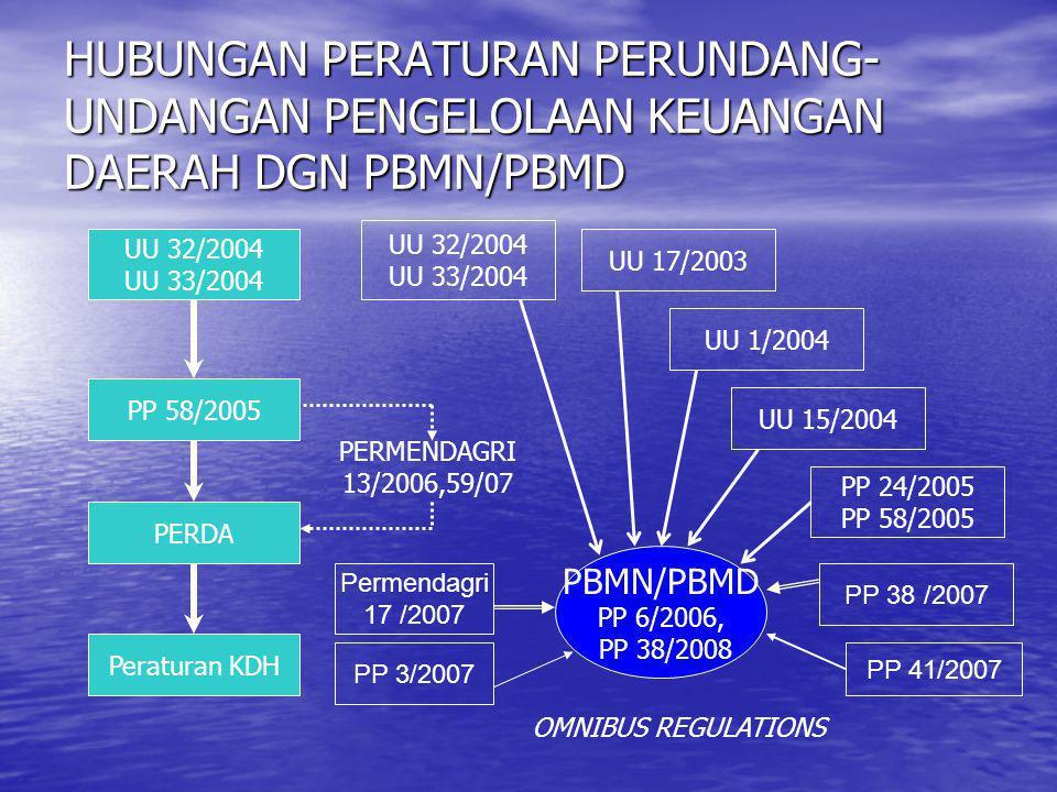 HUBUNGAN PERATURAN PERUNDANG- UNDANGAN PENGELOLAAN KEUANGAN DAERAH DGN PBMN/PBMD UU 32/2004 UU 33/2004 Peraturan KDH PERDA PP 58/2005 UU 32/2004 UU 33