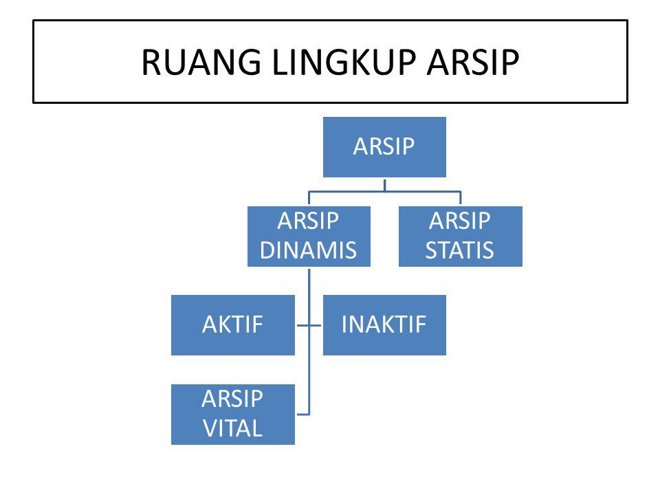 RUANG LINGKUP ARSIP ARSIP ARSIP DINAMIS AKTIFINAKTIF ARSIP VITAL ARSIP STATIS