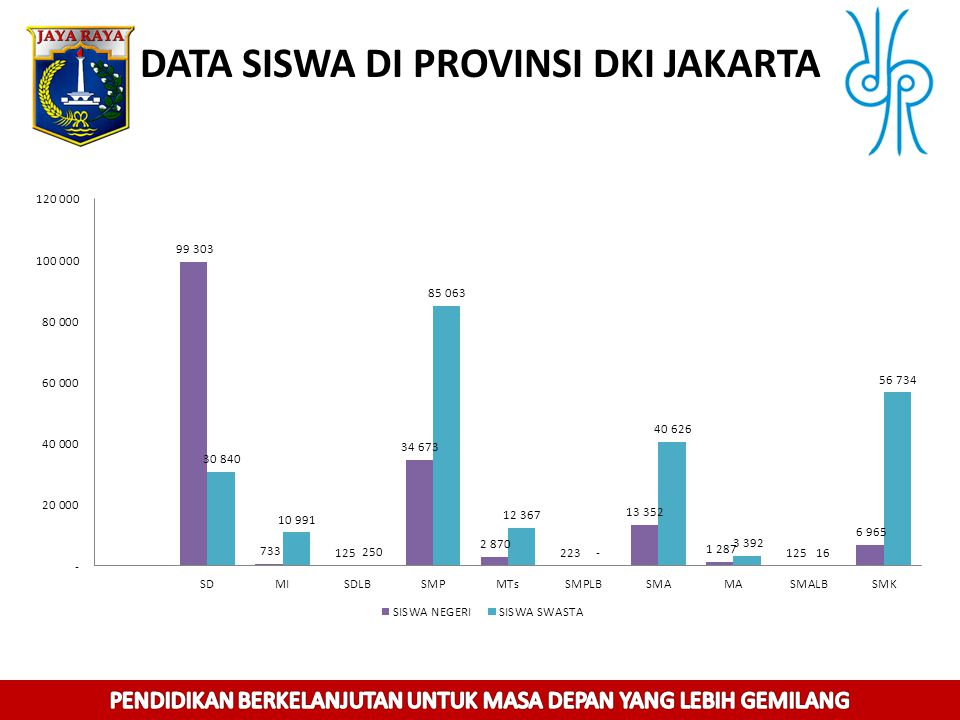 DATA SISWA DI PROVINSI DKI JAKARTA